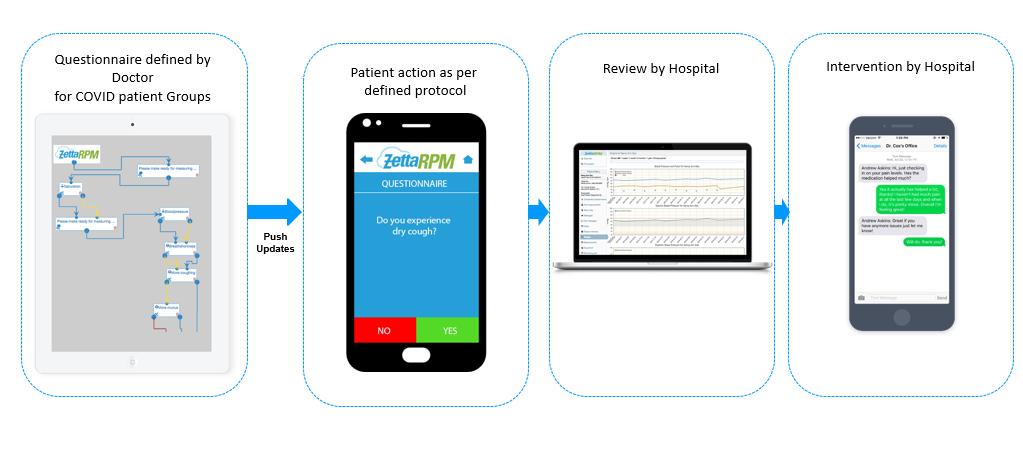 ZetaRPM for COVID-19